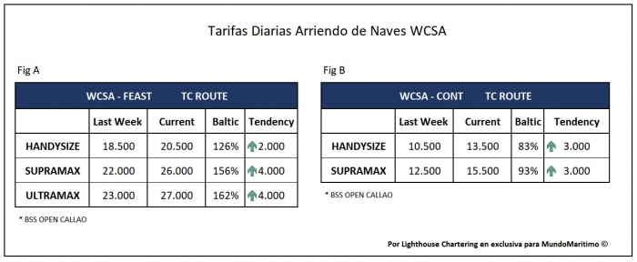 Tarifas TC WCSA 22feb2021